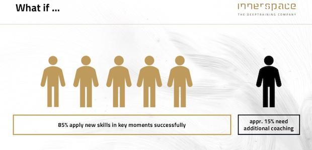 innerspace-statistic-percentage-skills-apply
